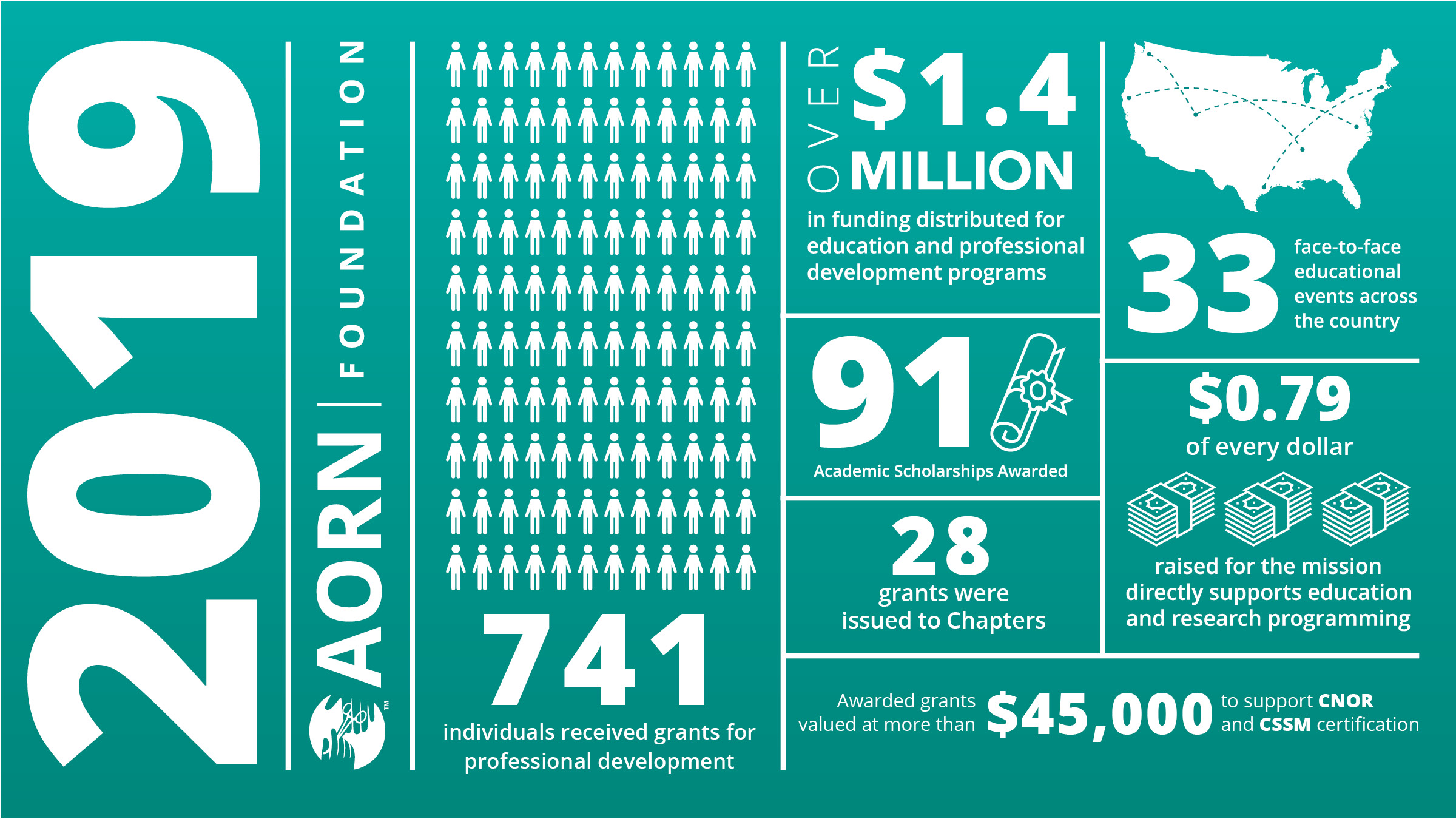 2019 AORN Foundation Infographic